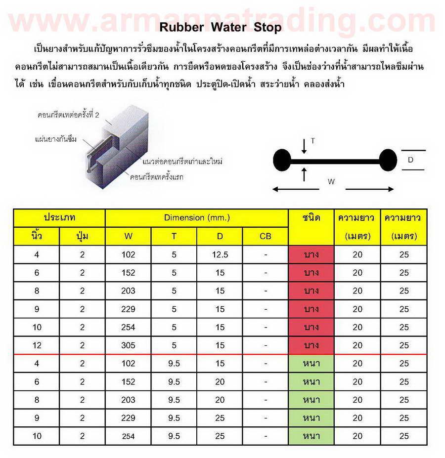 ยางกันซึม (Rubber Water Stop) 6