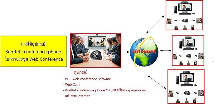 การใช้อุปกรณ์ Konftel รุ่น 300  กับการประชุม Web Conference