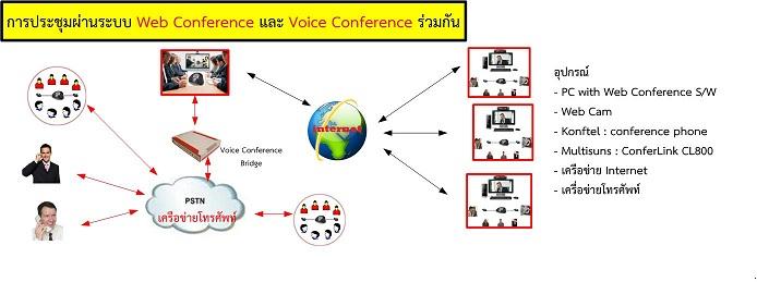 การประชุม ผ่าน Web Conference + Voice Conference