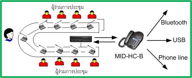 Meeteasy : conference phone