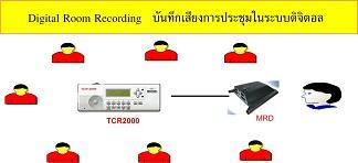 Multisuns TCR2000 บันทึกเสียงขนาด 1 CH 6