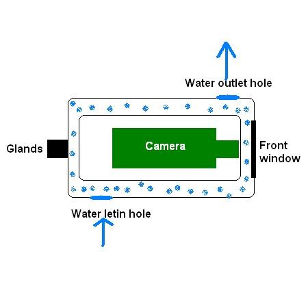 กล้องวงจรปิดทนความร้อนสูง 200องศา กล้องส่องเตาหลอมเหล็ก 3