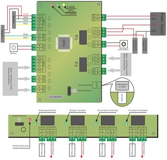 คีย์การ์ด 2ประตู อินเตอร์ล็อคมี web server Wiegand 26/34 มี RS-485 นับจำนวนคน แบตเตอรี่สำรองไฟ 1