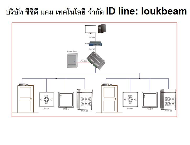 คีย์การ์ด 2ประตู อินเตอร์ล็อคมี web server Wiegand 26/34 มี RS-485 นับจำนวนคน แบตเตอรี่สำรองไฟ 2