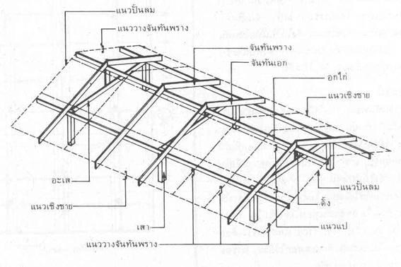 สร้างโครงหลังคา