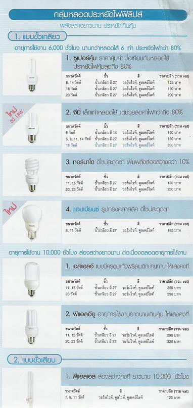อุปกรณ์ไฟฟ้าภายในอาคาร หลอดประหยัดไฟ (Compact Fluorescent Lamp)