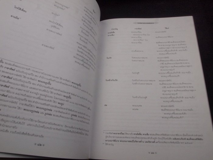 ราชาศัพท์ ฉบับราชบัณฑิตยสถาน 4
