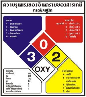 ป้ายเซฟตี้ ป้ายเตือนสารเคมีอันตราย
