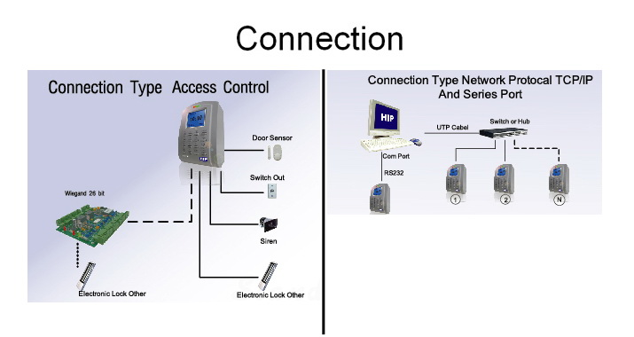 Card System HIP Ci100 ( เครื่องทาบบัตร HIP Ci100 ) 2