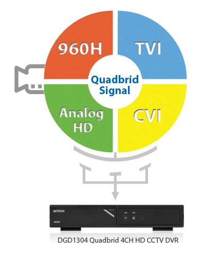 AVTECH DVR 4 CH (5 MP) รุ่น DGD1005 XVR รับประกัน 2 ปี