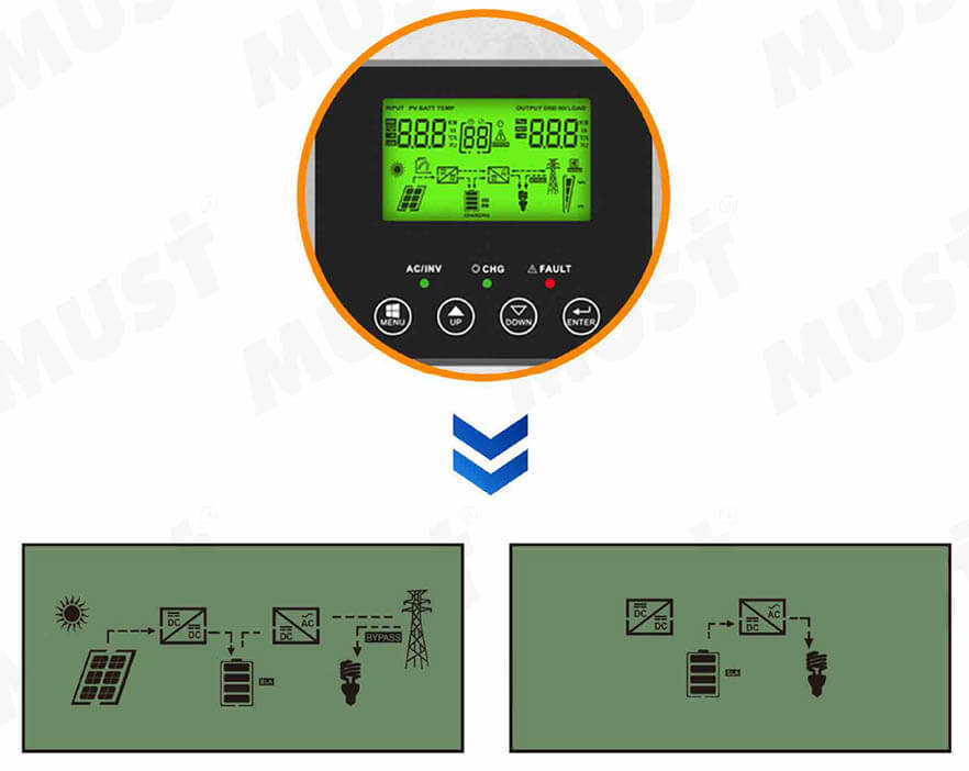 Must High Frequency Solar Inverter PV1800 VPK Series 1KW 3