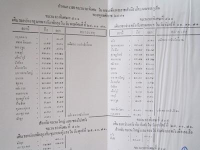 แผนที่ ทางรถไฟหลวงแห่งกรุงสยาม จากกรุงเทพ พัทลุง กันตัง 1