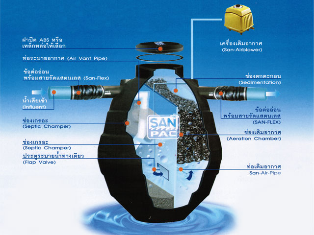 ถังบำบัดน้ำเสียแบบเติมอากาศ SANPAC