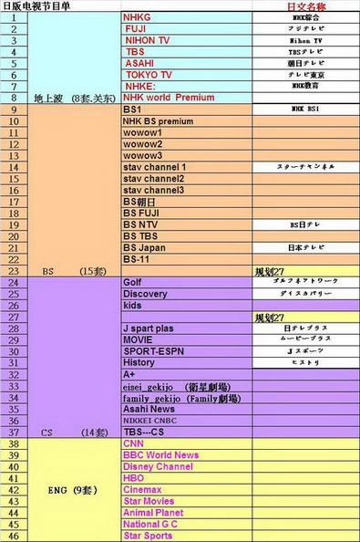ดูทีวีญี่ปุ่นสดๆ 50ช่อง ทั้งบ้านพักและอพาร์ทเม้นทร์ 1