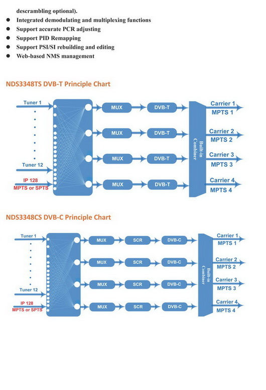 ชุด DIY ช่องไทยและช่องต่างชาติ 12S4MUX เลือกดาวเทียมได้12ความถี่ ออก4ความถี่ 1