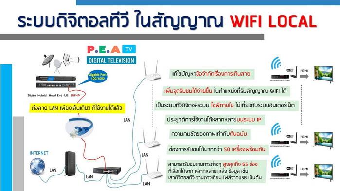 IPTV SERVER และโปรแกรมการบริหารและจัดการระบบ