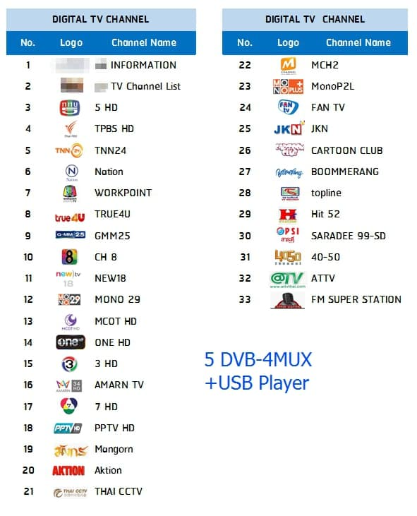 ระบบทีวีสำหรับโรงแรม ช่องทีวีไทย+ช่องต่างชาติ 2