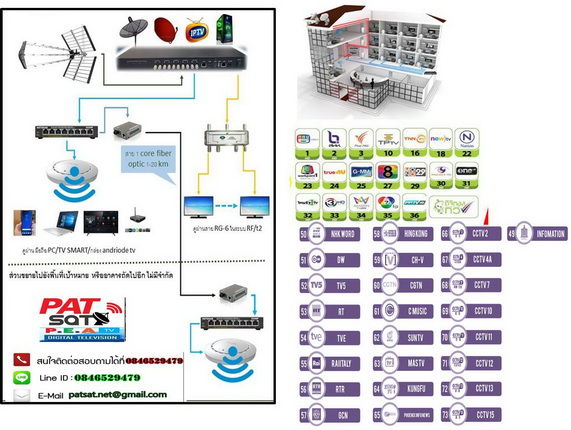 ระบบดิจิตอลทีวี,กล้องIP,IP Phone,WiFi,IPTV วิ่งผ่านสายไฟเบอร์อ๊อฟติกเข้าแต่ละห้อง 3