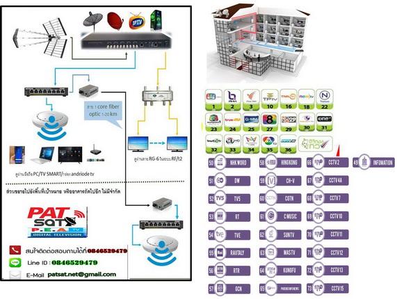 ชุด DIY ระบบดิจิตอลทีวี ช่องไทย ช่างต่างชาติ 40ช่อง D MUX 2