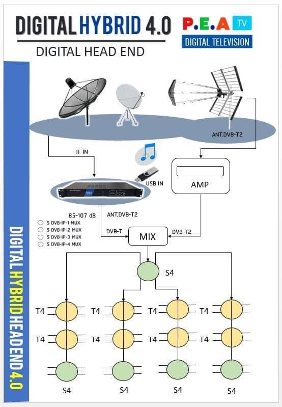 ชุด DIY ระบบดิจิตอลทีวี ช่องไทย ช่างต่างชาติ 40ช่อง D MUX 5