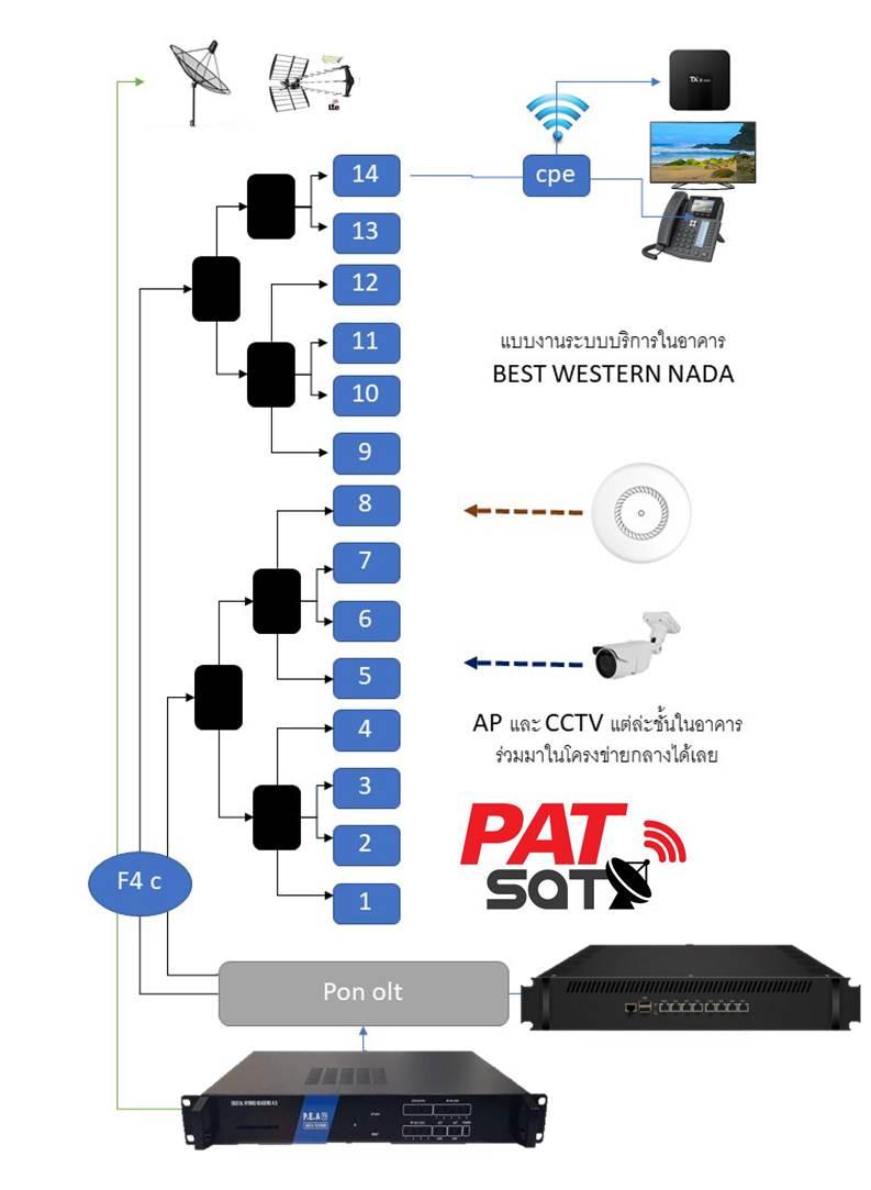 ระบบทีวีโรงแรม ดิจิตอลทีวี ไอพีทีวี ตัวใหม่รองรับการใช้งานหลายๆระบบเข้าด้วยกัน