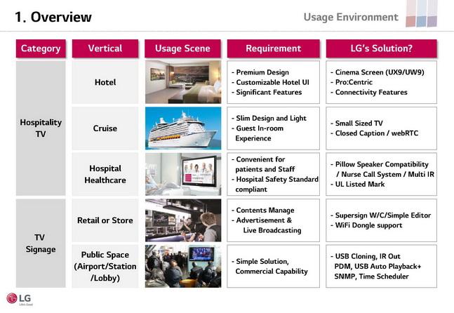 LG HOTEL TVLG HOLSPITALITY TV