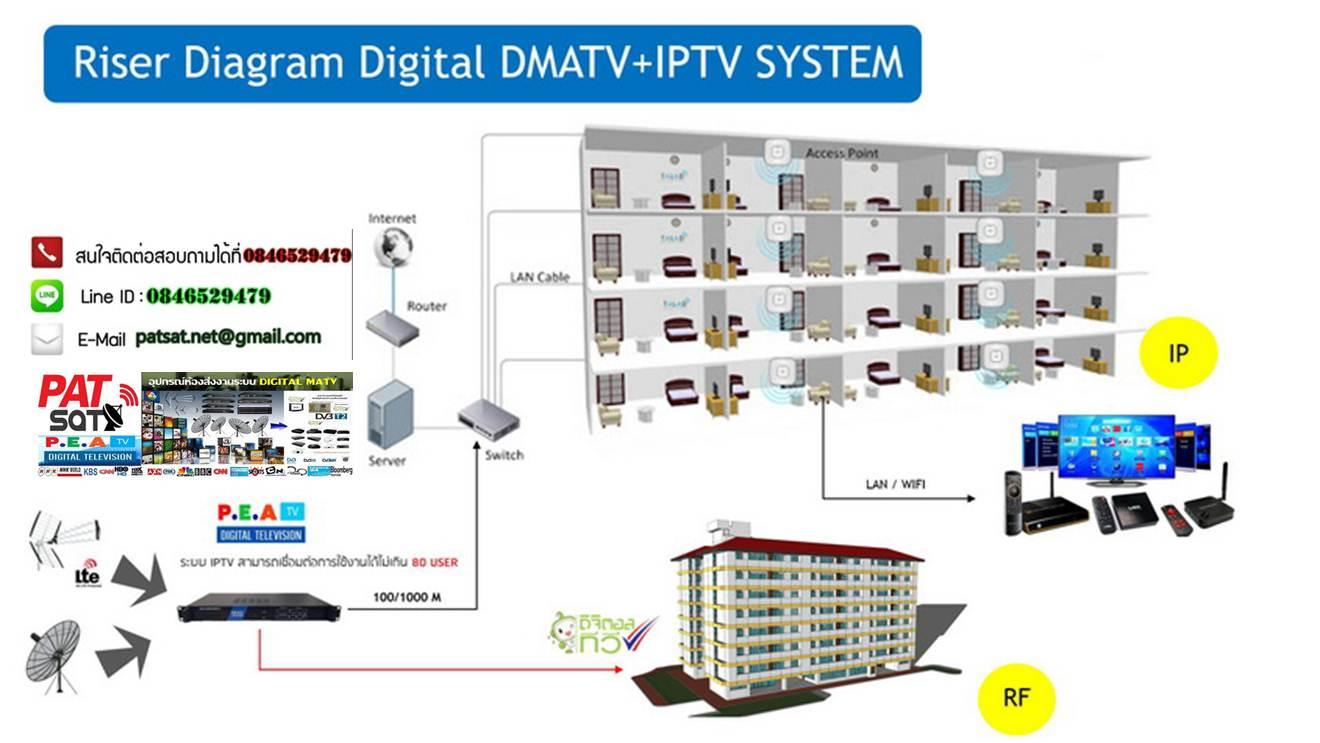 ระบบทีวีใหม่ล่าสุด สามารถดูผ่านมือถือและแท็บเล็ต สามารถดูทั้งภายในห้องและนอกห้องได้
