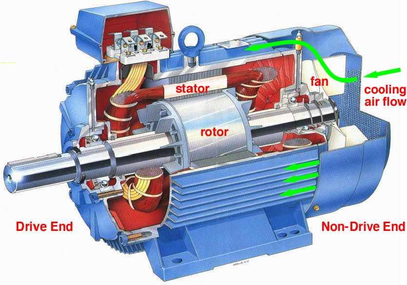 Motor AC 3Phase 1