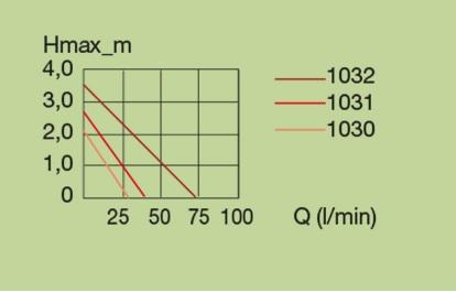 ปั๊มน้ำ Eheim Compact ON 2100 2