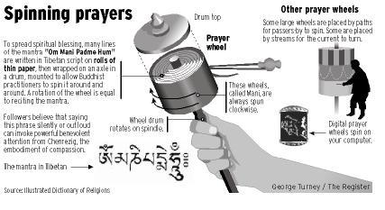 วงล้อสวดมนต์ทิเบต (Prayer Wheel) 6