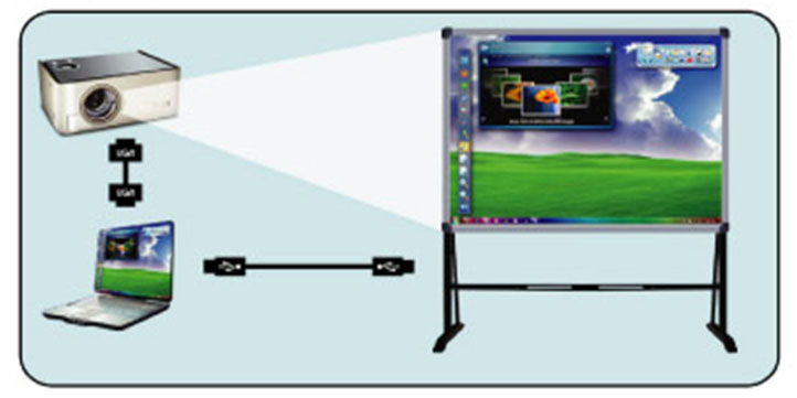Sonore Interactive Whiteboard  50quot;