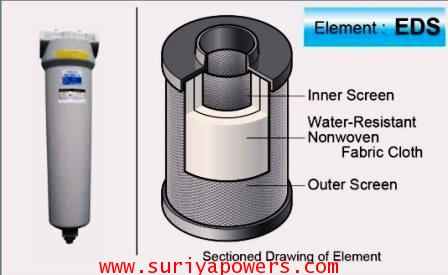 Main Line Filter ORION 5 Micron รุ่น : DSF-700AL