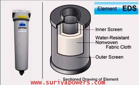 Main Line Filter ORION 5 Micron รุ่น : DSF-1300AL