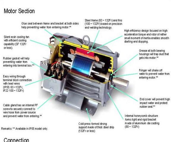 มอเตอร์มิตซูบิชิ 5 แรงม้า รุ่น SCL-KR 5 HP 4 P