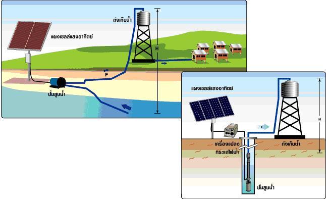 ระบบปั้มน้ำพลังแสงอาทิตย์ Solar Pump ขนาดใหญ่