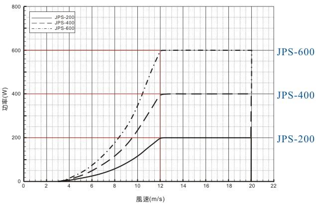 กังหันลมขนาด 200W (5 ใบ) JPS-200 2