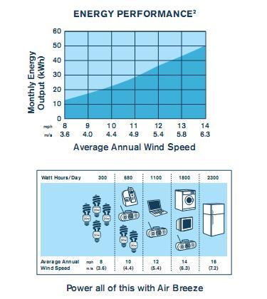 Air Breeze Wind Turbine 200 W DC 24V (Off-grid) 2
