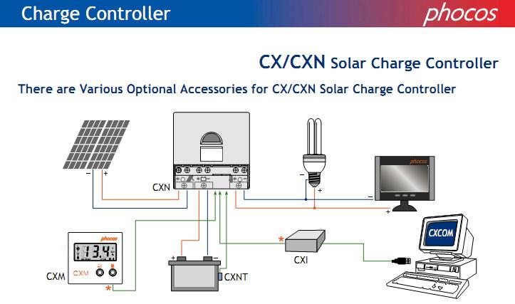 เครื่องควบคุมการประจุ Solar Charge Controller ( Phocos CX 20A ) 3